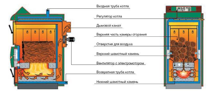 Пиролизная печь своими руками | vseproteplo.ru