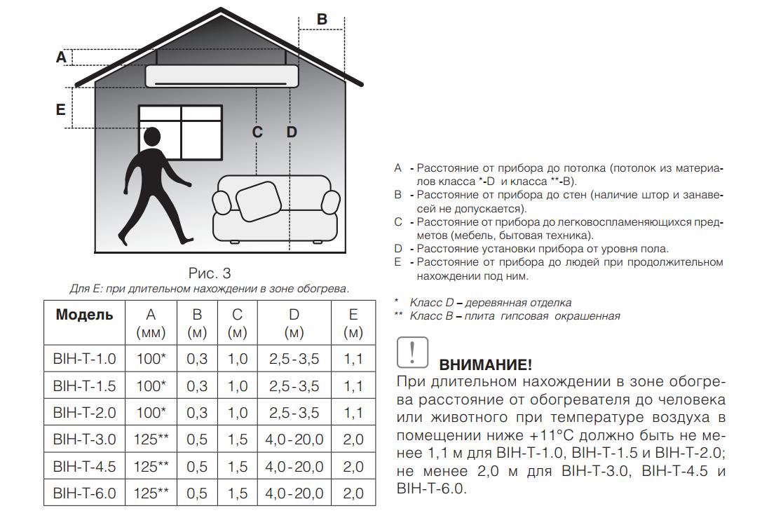 Виды и типы инфракрасных обогревателей