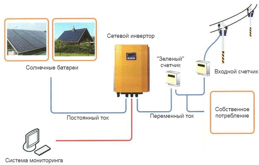 Окупаются ли солнечные батареи в частном доме: расчет, видео