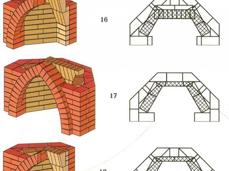 Камин своими руками из кирпича: устройство классического кирпичного камина, размеры и расположение, технология строительства