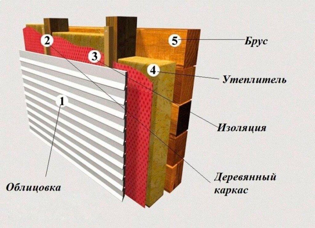 Как утеплить брусовой дом снаружи своими руками. методика наружного утепления | лайфхаки ремонта