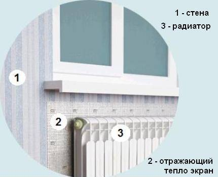 Установка за радиатором теплоотражающего экрана