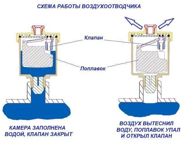 Клапан сброса воздуха из системы отопления | отопление | postrojkin.ru