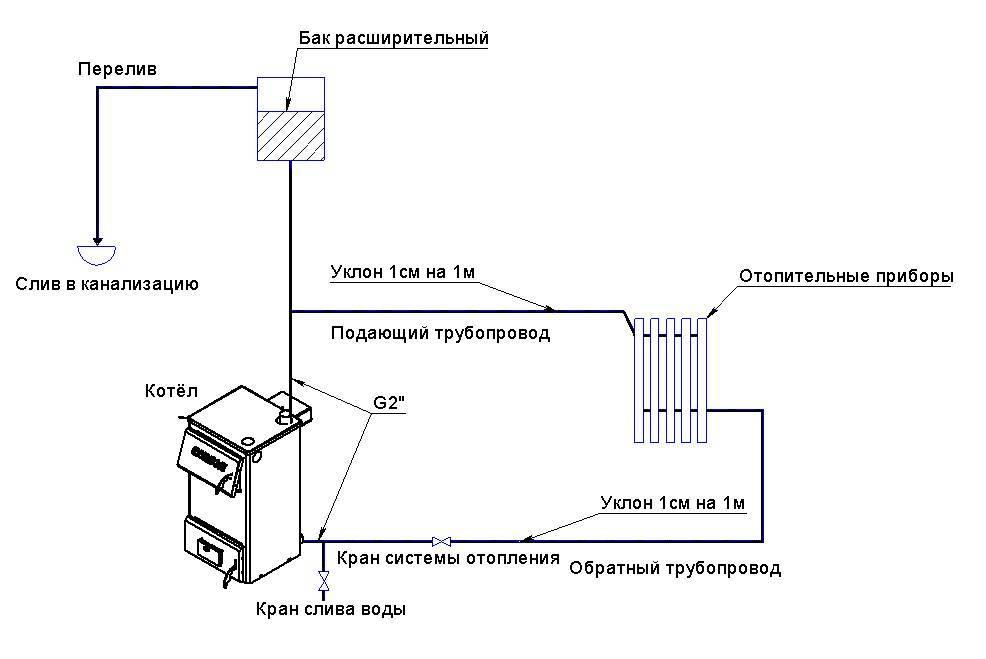 Как устроена система отопления без насоса – варианты и способы устройства