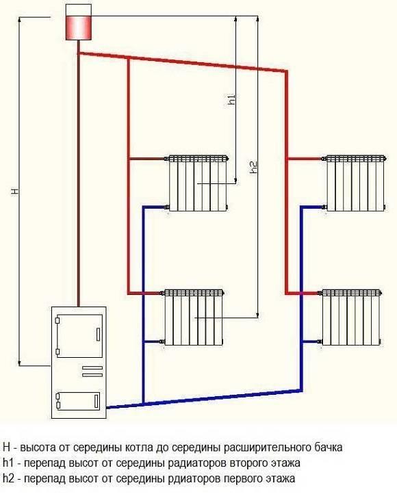 Двухконтурная система отопления: схема подключения двухконтурного котла в частном доме, фото и видео примеры