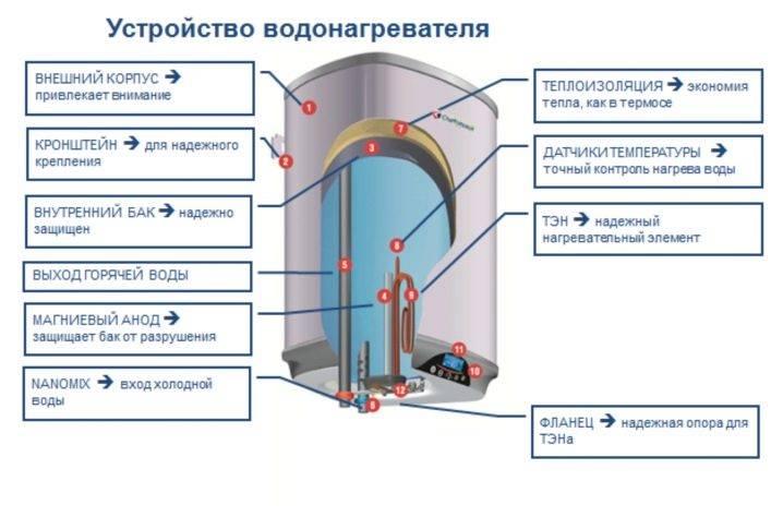 Принцип работы накопительного водонагревателя