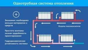 Чем обогреть дачу зимой, если печки нет, а электричеством дорого   полезно (огород.ru)