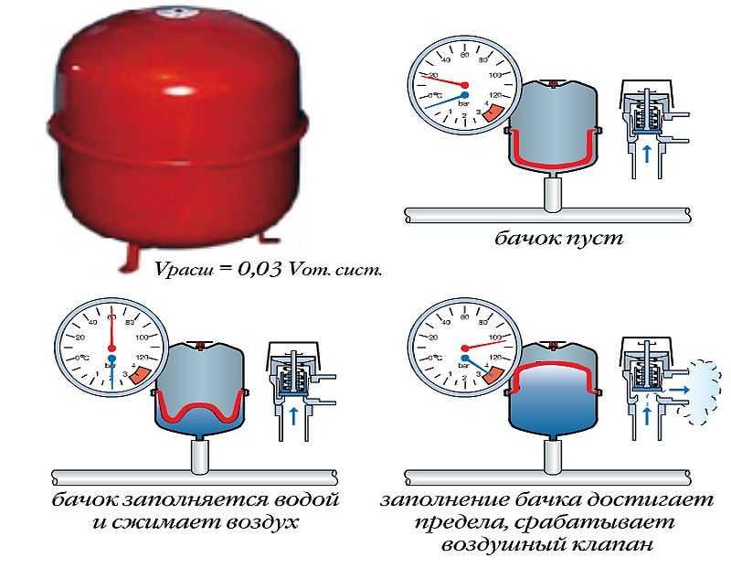 Какое давление должно быть в системе отопления многоквартирного дома: рабочее по нормативам, нормы для многоэтажных зданий