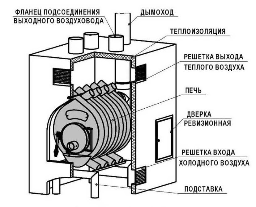 Как установить печь бутакова с водяным контуром своими руками