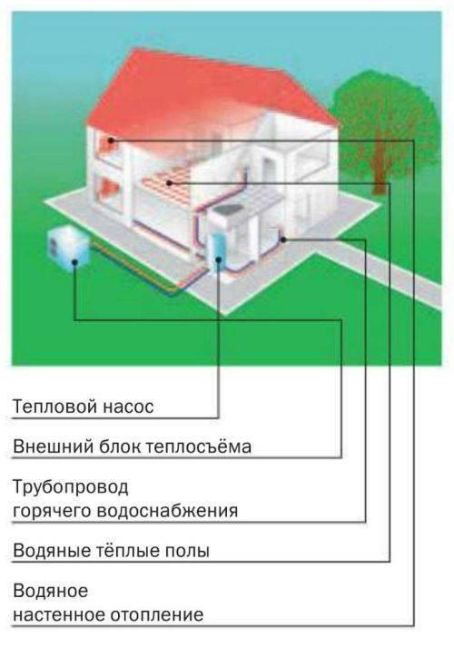 Тепловой насос: принцип работы и действия аппарата, особенности устройства кпд, фото и видео примеры