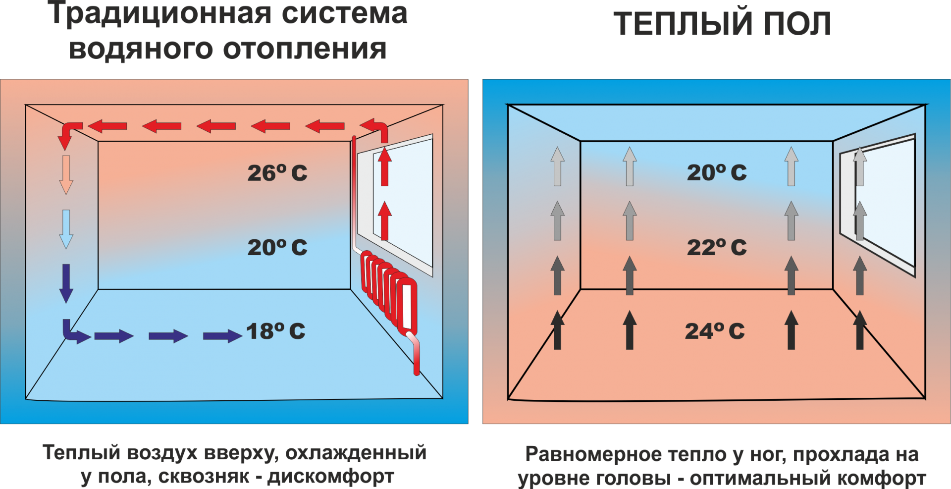 Расчет теплого водяного пола своими руками - отопление и утепление - сайт о тепле в вашем доме