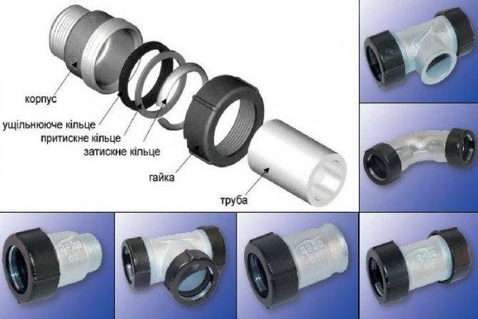 Виды соединений труб без сварки – какие бывают, плюсы и минусы