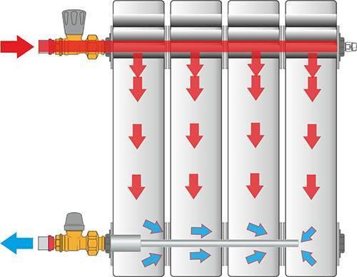 Как изготовить удлинитель потока для радиатора?
