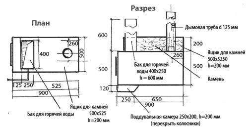 Самодельные печи для бани: виды конструкций