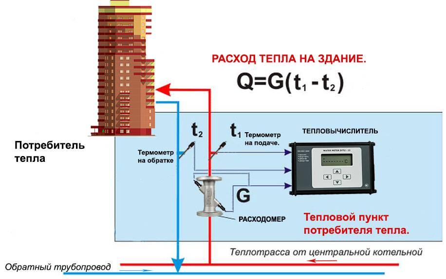 Тепловой счетчик на многоквартирный дом принцип работы