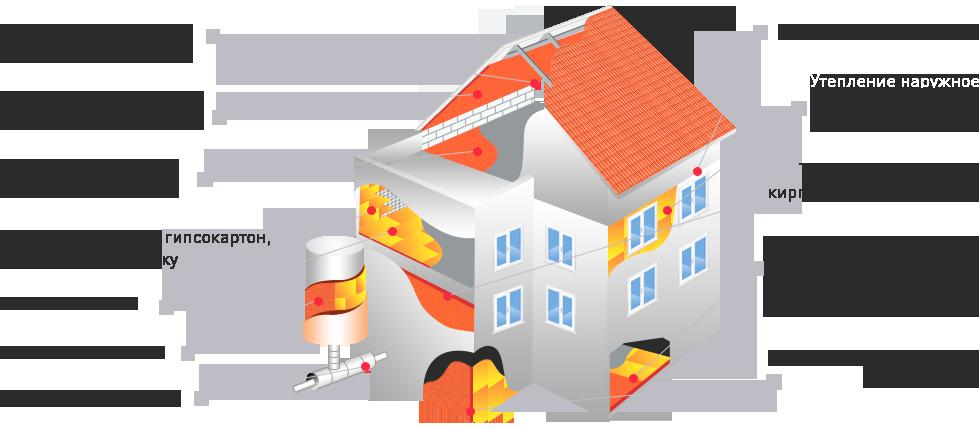 Утепление полиуретаном дома своими руками: обзор