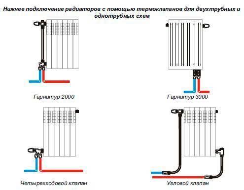 Установка радиаторов отопления своими руками