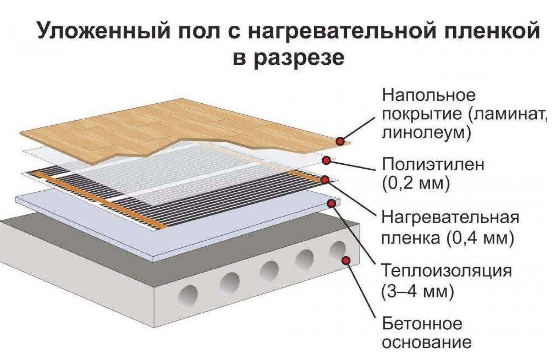 Устройство теплого пола под плитку: варианты монтажа