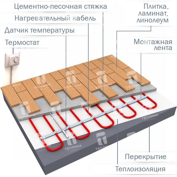 Выбираем электрический теплый пол под ламинат – какой лучше