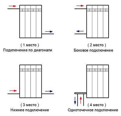 Как правильно подключить батарею отопления в доме и квартире