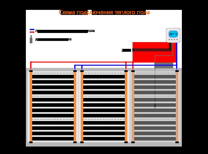 Схема отопления с теплыми полами: от простого к сложному