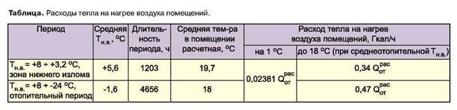 Расчет тепловой энергии на отопление, как рассчитать потребление гигакалорий на тепловую энергию