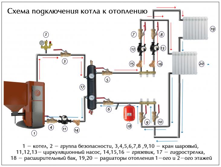 Обвязка котла отопления полипропиленом: особенности, схемы