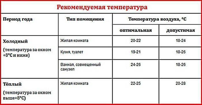 Важен строгий учёт! нормы температуры радиаторов отопления в квартире