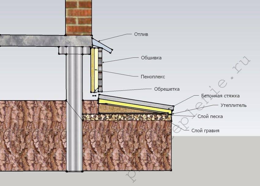 Утеплить свайный фундамент деревянного дома своими руками