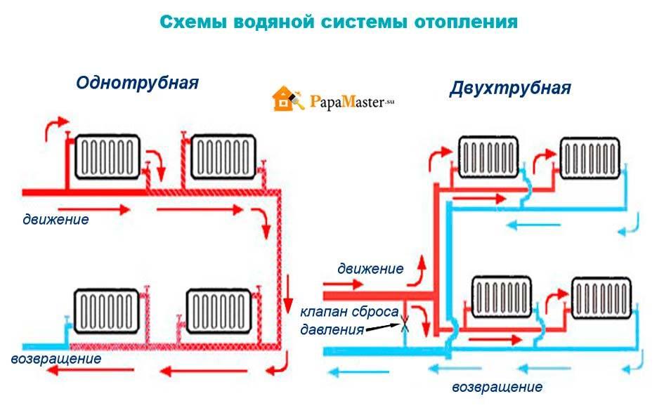 Какая лучше система отопления: однотрубная или двухтрубная, отличия, что выбрать для частного дома, чем отличается ленинградка