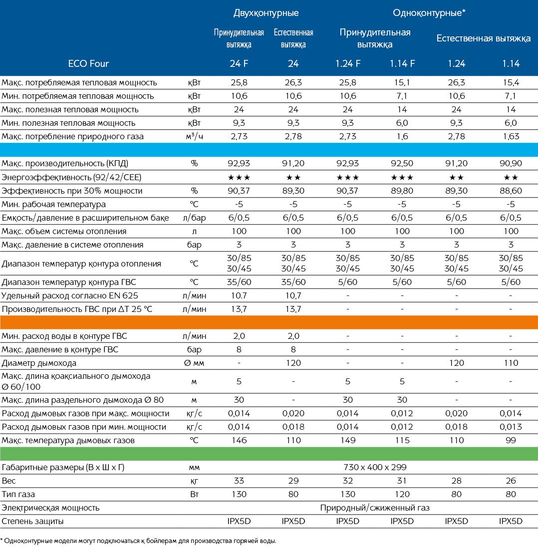 Газовый котел baxi – информация о производителе и обзор моделей