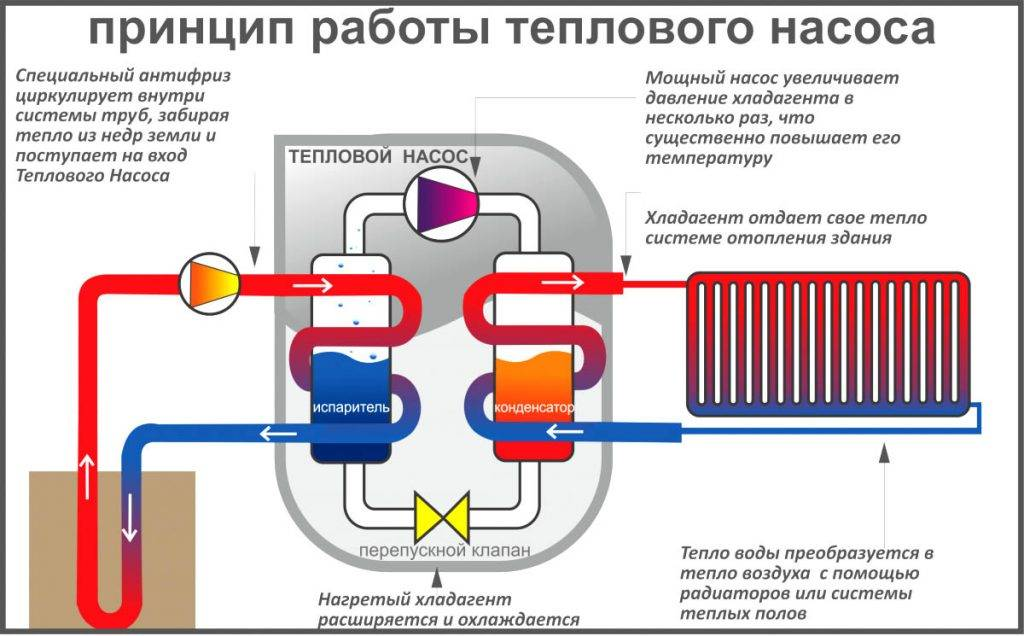 Тепловые насосы для отопления дома: плюсы и минусы