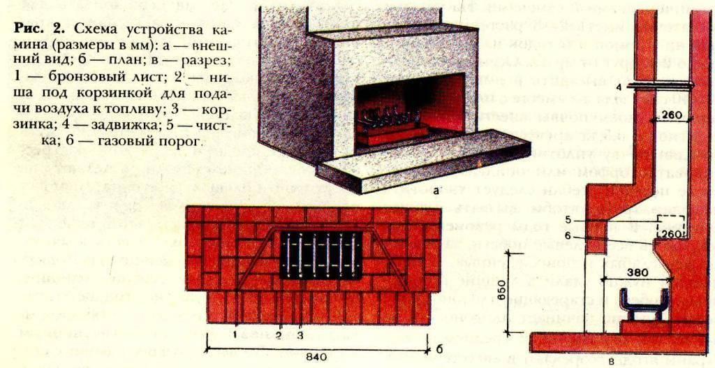 Сколько кирпичей нужно для печи — отопление