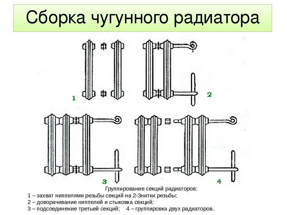 Как разобрать алюминиевый радиатор отопления своими руками: подробное описание