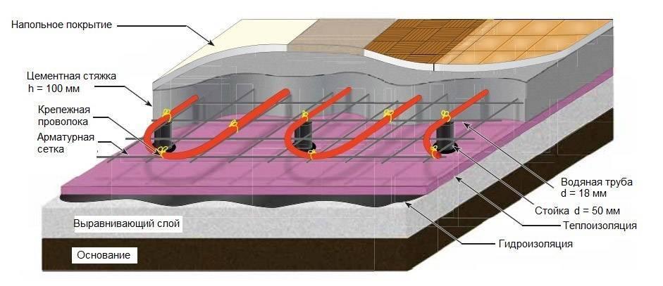 Технология заливки, оптимальная толщина стяжки для водяного теплого пола — правила