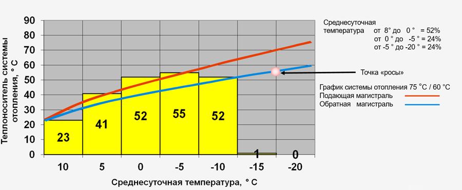 Когда включают и выключают отопление в москве и регионах.