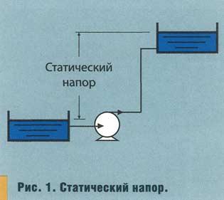 Рабочее давление в системе отопления - нормы и испытания