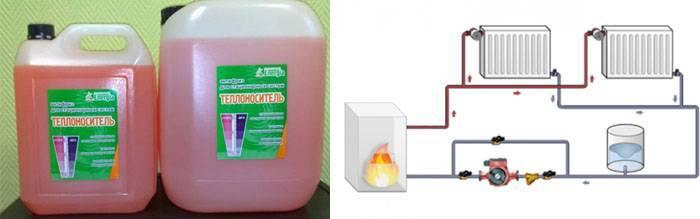 Антифриз для системы отопления загородного дома — выбираем какой лучше, пошаговая инструкция по замене антифриза