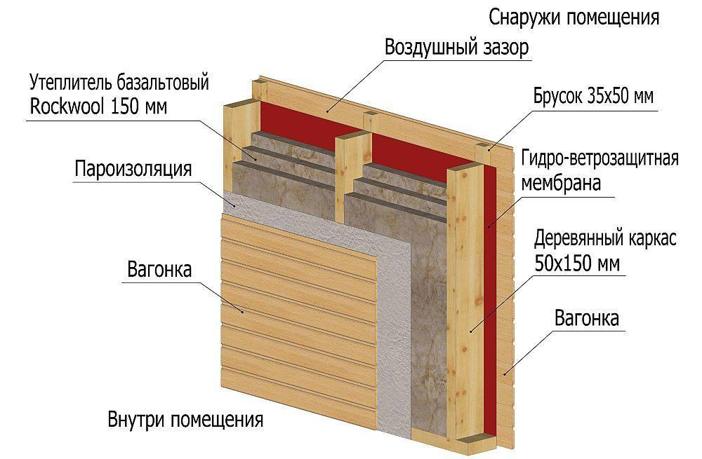 Тонкости процесса пароизоляции стен