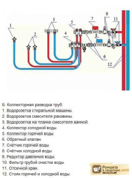 Коллектор для водоснабжения: выбор водопроводного распределителя