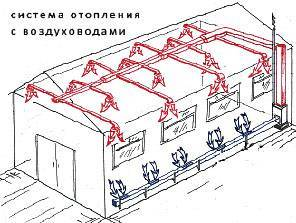 Все способы как отопить промышленные помещения и здания
