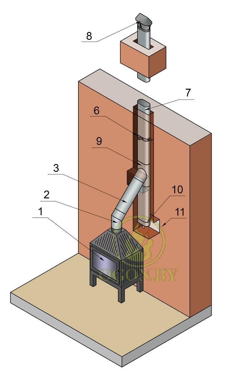Дымоход для камина: виды, монтаж и возможные поломки