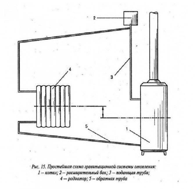Расширительный бак открытого типа для отопления - виды, типы, применение