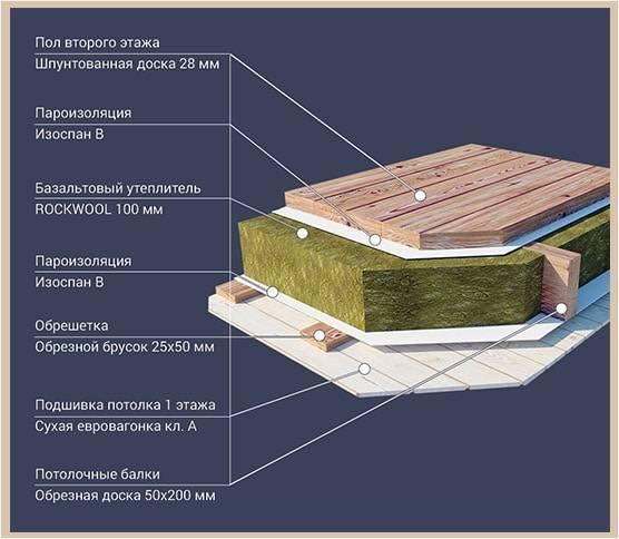 Утепление и звукоизоляция межэтажного перекрытия по деревянным балкам: шумоизоляция между этажами в доме