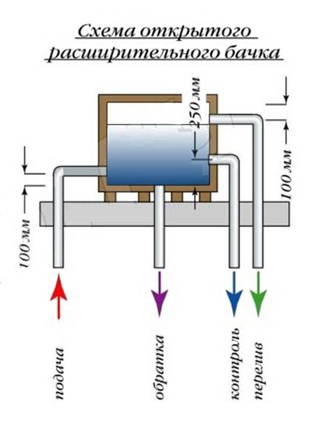 Виды расширительных бачков для отопления: когда он необходим и как не ошибиться в выборе устройства