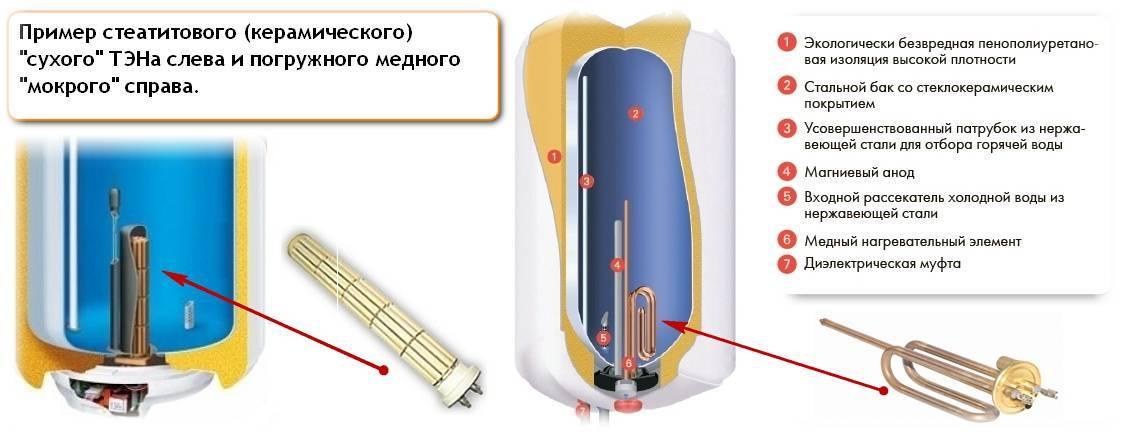 Сухой тэн для водонагревателя: что это, какой бойлер купить, цены и отзывы
