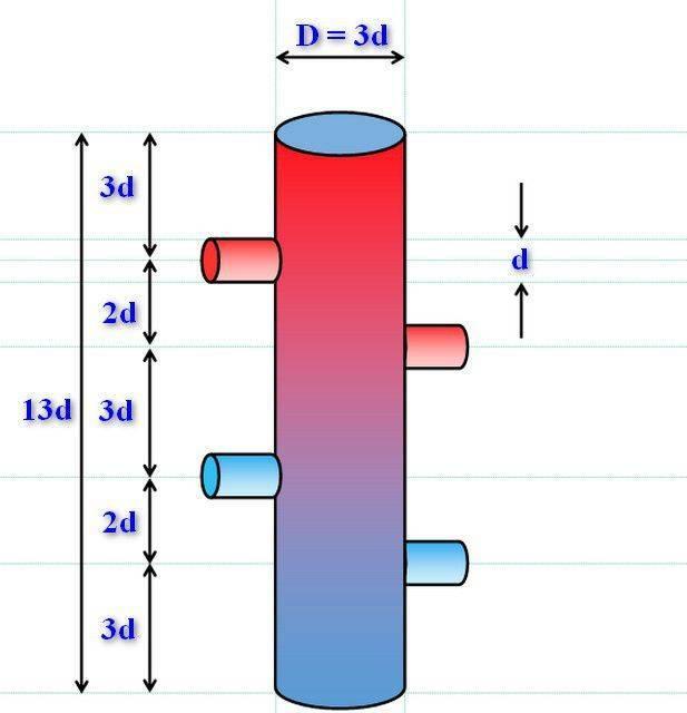 Гидрострелка для отопления: принцип работы, назначение и расчеты, гидравлическая стрелка и разделитель