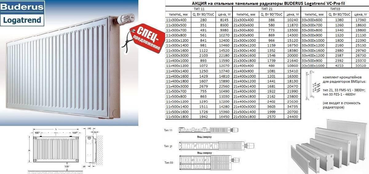Алюминиевые радиаторы отопления - технические характеристики + видео