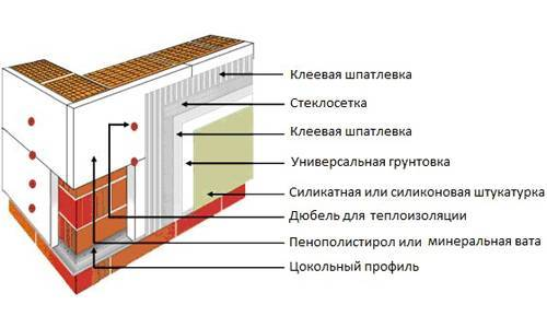 Как утеплить дом из газобетона изнутри - утепление