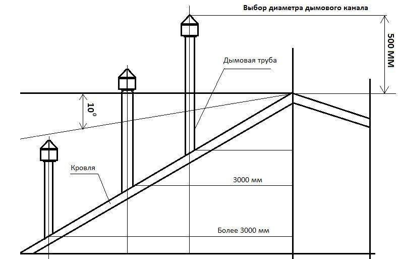 Диаметр дымохода для газового котла - схема и расчет размеров